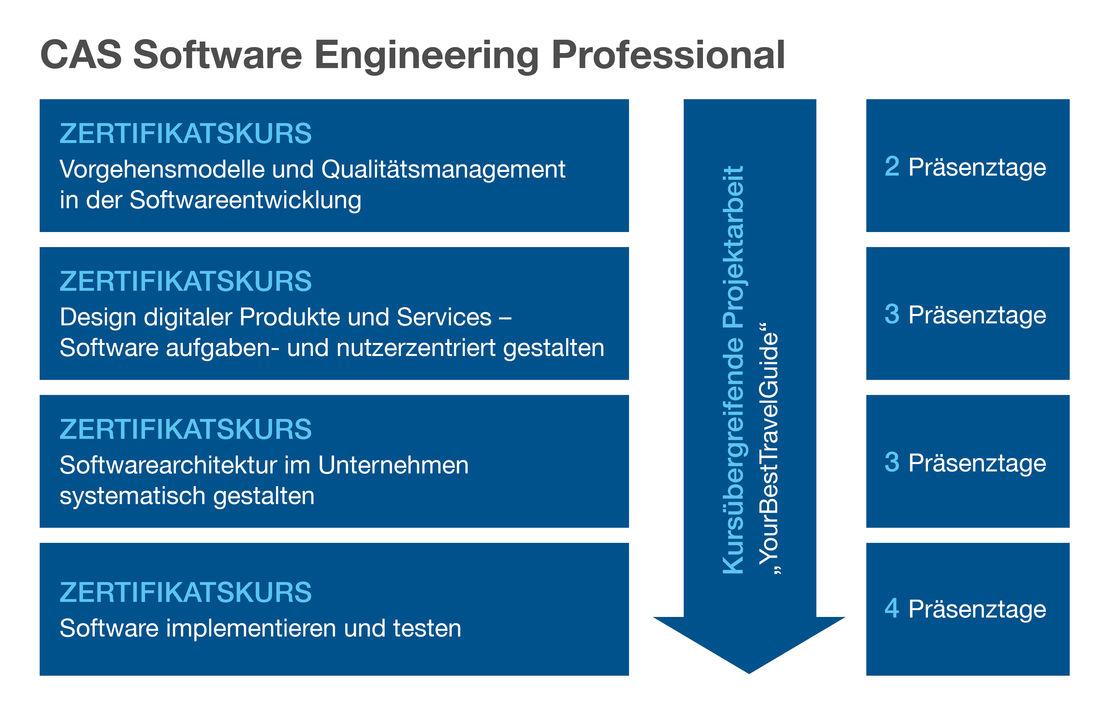 CAS Software Engineering Professional   Hochschule Niederrhein