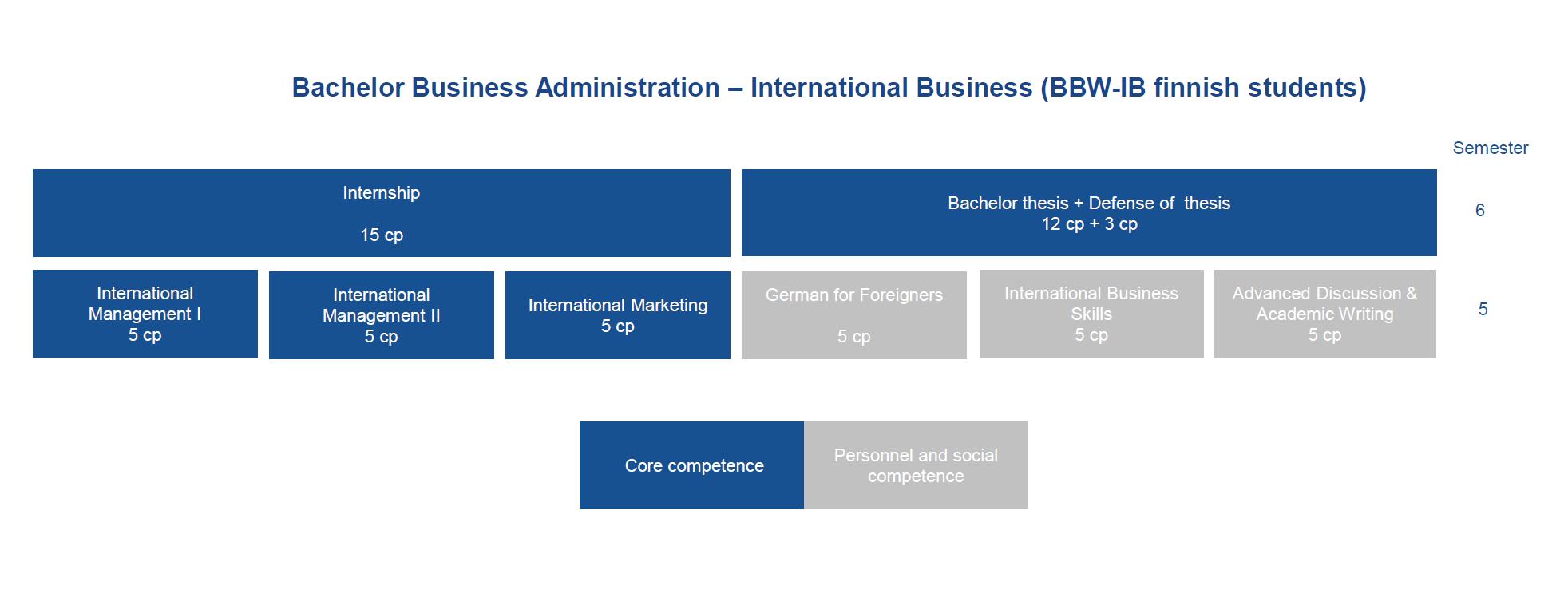 Bbw ib international business hochschule niederrhein for Internationale betriebswirtschaft nc